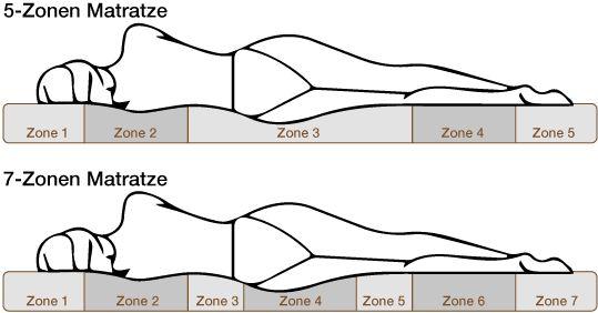 7 zónás matracok